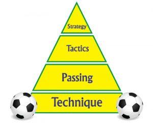 Practice - Practice - Practice
